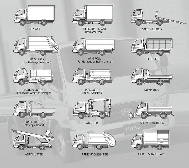 hyundai hd72 configurations
