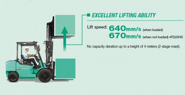 lifting speeds for the mitsubishi forklift